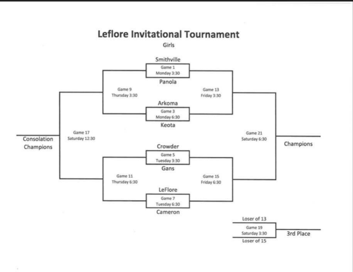 HS girls bracket for next week!